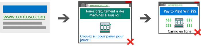 Il n'est pas autorisé d'associer du contenu relatif aux jeux d'argent avec un site Web qui ne porte pas sur les jeux d'argent.