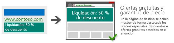 """Ilustración que muestra un anuncio con texto, """"Liquidación: 50%25 de descuento"""", que dirige a una página de destino donde se muestra el mismo texto de manera destacada."""
