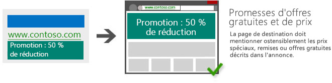 Illustration présentant une annonce dont le texte «Promotion: 50% de réduction» mène à une page de destination sur laquelle figure le même texte de manière proéminente.