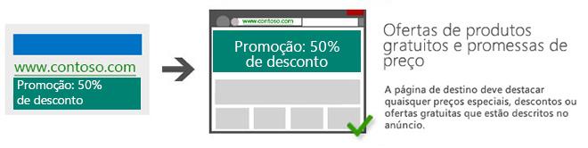 A página de destino deve incluir preços especiais, descontos ou ofertas gratuitas descritos no anúncio.