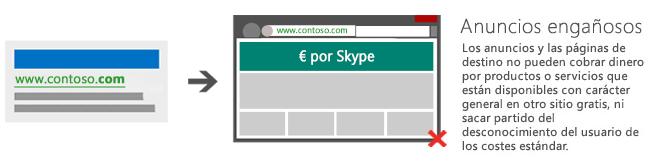 Ilustración que muestra un anuncio que dirige a una página de destino que cobra una tarifa por Skype, producto ampliamente disponible sin costo.
