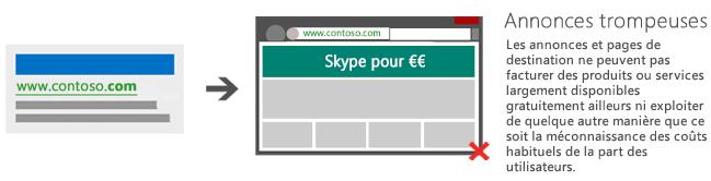 Illustration présentant une annonce qui mène à une page de destination qui demande un paiement pour l'obtention de Skype, qui est un produit disponible gratuitement ailleurs.