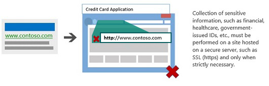 Illustration showing an ad leading to a landing page not hosted on a secure server.