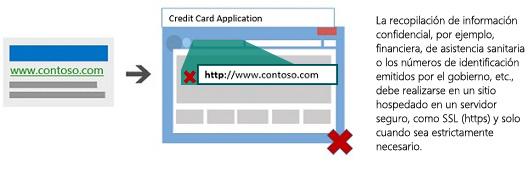 Ilustración que muestra un anuncio en buscadores que dirige a una aplicación de tarjetas de crédito en un sitio que no está hospedado en un servidor seguro.