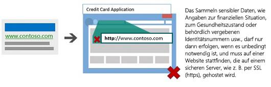 Darstellung einer Anzeige, die zu einer Landingpage führt, die nicht auf einem sicheren Server gehostet ist.