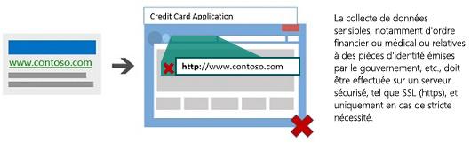 Illustration présentant une annonce qui mène à une page de destination qui n'est pas hébergée sur un serveur sécurisé.