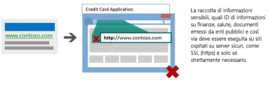 Illustrazione che mostra un annuncio che conduce a una pagina di destinazione ospitata su un server non sicuro.