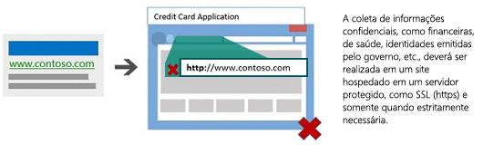 Ilustração com um anúncio que leva a uma página de destino não hospedada em um servidor seguro.