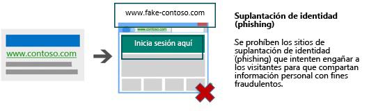 Ilustración de un anuncio en buscadores que dirige a un sitio prohibido de suplantación de identidad (phishing).