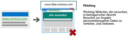 Darstellung einer Anzeige, die zu einer Landingpage führt, die persönliche Daten zu betrügerischen Zwecken anfordert.