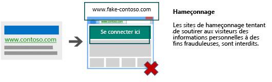Illustration présentant une annonce qui mène vers une page de destination qui demande des informations personnelles à des fins frauduleuses.