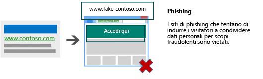 Illustrazione che mostra un annuncio che conduce a una pagina di destinazione che richiede dati personali a scopo fraudolento.