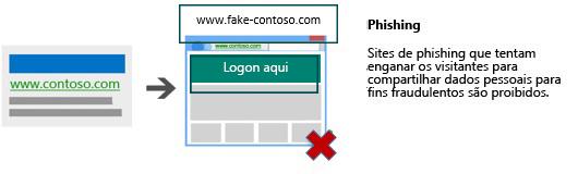 Ilustração com um anúncio que leva a uma página de destino que solicita dados pessoais para fins de fraude.