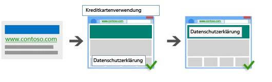 Darstellung einer Anzeige, die zur Seite einer Kreditkartenanwendung führt, die einen Link zu einer Datenschutzrichtlinie enthält und dann auf eine Seite mit Datenschutzrichtlinien führt.