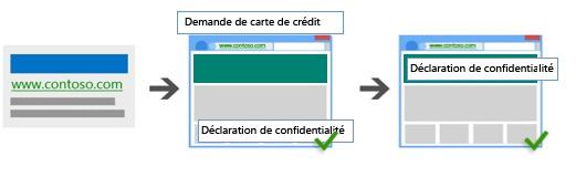 Illustration présentant une annonce qui mène à une page de demande de carte de crédit, qui contient un lien vers une politique de confidentialité, puis mène vers la page de cette politique de confidentialité.