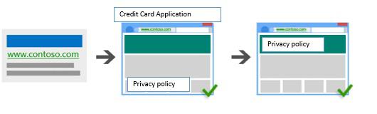 Illustrazione che mostra un annuncio che conduce prima a una pagina di richiesta di carta di credito con un collegamento a un'informativa sulla privacy, e dopo a una pagina con l'informativa sulla privacy.