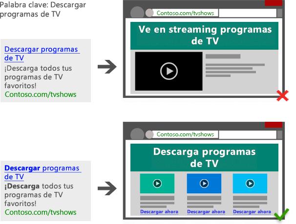 """Diagrama que muestra un anuncio en buscadores con la palabra clave """"descargar programas de TV"""" que dirige a una página titulada """"Transmisión de programas de TV a continuación"""". / Diagrama que muestra un anuncio en buscadores con la palabra clave """"descargar programas de TV"""" que dirige a una página titulada """"Descarga de programas de TV a continuación""""."""