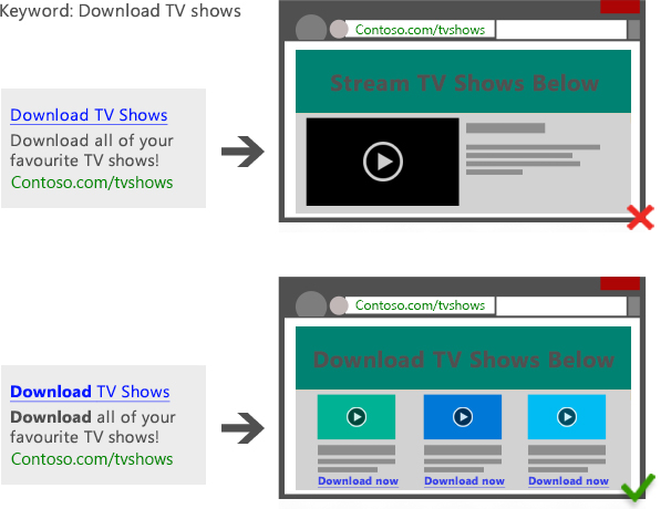 Diagram showing a search ad with the keyword Download TV shows leading to a a page titled Stream TV Shows Below vs. diagram showing a search ad with the keyword Download TV shows leading to a page titled Download TV Shows Below.