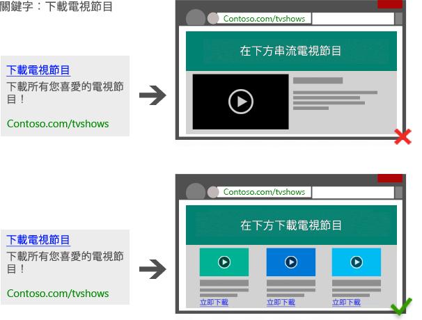 如果使用者存取內容或服務前要先下載軟件,您就必須在廣告文案中註明。