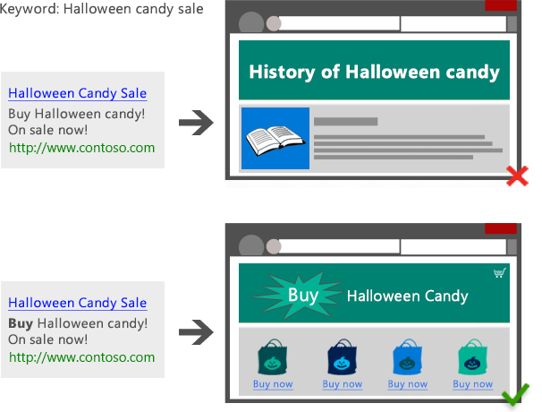 Diagram showing a disapproved example of a search ad with the keyword Halloween candy sale leading to a landing page entitled History of Halloween candy vs. an approved example of a search ad with the keyword Halloween candy sale leading to a landing page entitled Buy Halloween candy.