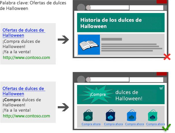 Ilustración de un anuncio de una golosina de Halloween que dirige a una página de destino irrelevante. Ilustración de un anuncio de una golosina de Halloween que dirige a una página de destino relevante.