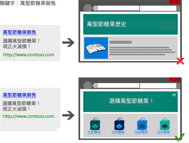 登陸頁面必須能讓使用者購買該產品