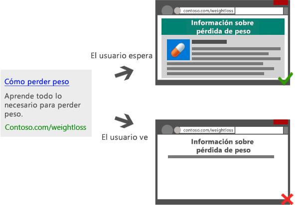 Diagrama que muestra un anuncio en buscadores que dirige a diferentes páginas de destino: una proporciona contenido útil y relevante; la otra muestra contenido escaso o limitado.