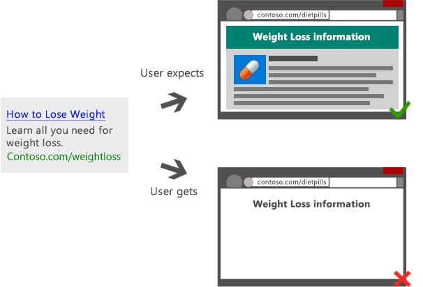 Illustration of an ad that displays 'How to Lose Weight: Learn all you need for weight loss,' yet leads the user to a landing page with limited content.