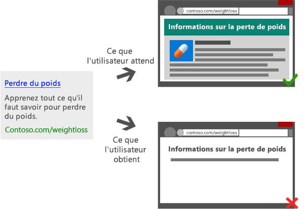 Diagramme illustrant un lien sponsorisé qui mène à différentes pages de destination, l'une fournissant un contenu riche et pertinent, l'autre du contenu insuffisant et limité.
