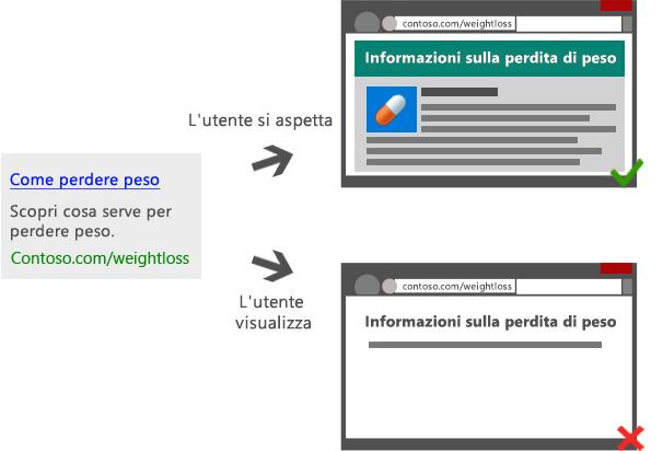 Grafico che illustra un annuncio online che conduce a pagine di destinazione diverse: una che presenta un contenuto ricco e pertinente e l'altra con un contenuto scarso o limitato.