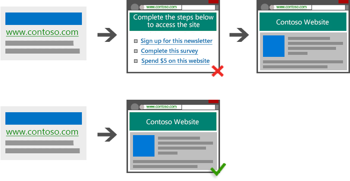 Illustration of an ad leading to an interim page designed to monetize the user before proceeding to the expected landing page. Illustration of an ad leading to a landing page with no delay or obstruction to the user.