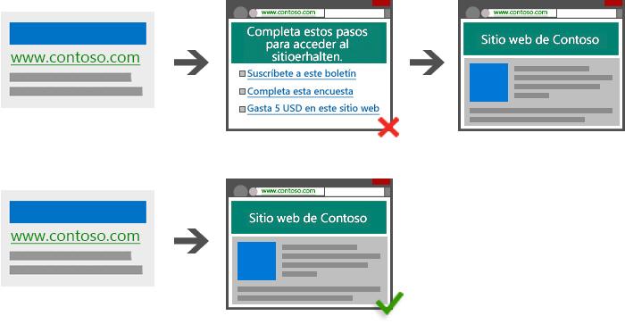 Ilustración de un anuncio que dirige a una página temporal diseñada para monetizar al usuario antes de pasar a la página de destino esperada. Ilustración de un anuncio que dirige a una página de destino sin demoras u obstrucciones para el usuario.