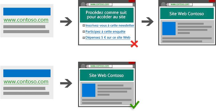 Diagramme illustrant un lien sponsorisé menant à une page supplémentaire qui retarde l'accès de l'internaute à la page de destination attendue. Diagramme illustrant un lien sponsorisé qui mène directement à la page de destination attendue.