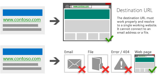 Illustration of an ad leading to a destination URL that works properly and resolves to a single working website vs. Illustration of an ad leading to an email address, file or page with a 404 or other 4xx status code.
