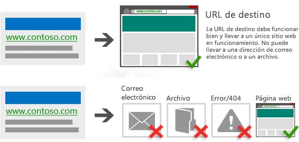 Ilustración de un anuncio que dirige a una URL de destino que funciona correctamente y se resuelve en un único sitio web que funciona. / Ilustración de un anuncio que dirige a una dirección de correo electrónico, un archivo o una página con un código de estado 404 u otro código 4xx.