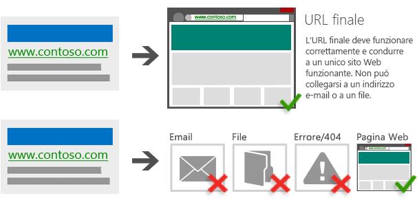 Illustrazione di un annuncio che conduce a un URL di destinazione che funziona correttamente e porta a un unico sito Web funzionante/Illustrazione di un annuncio che conduce a un indirizzo e-mail, a un file o a una pagina con un codice di errore 404 o 4xx
