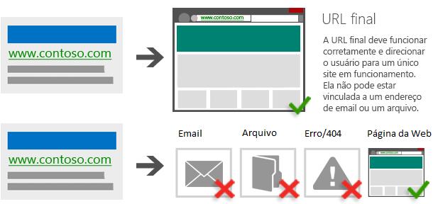 Ilustração de um anúncio que leva a uma URL de destino que funciona corretamente e acaba em um único site funcional/Ilustração de um anúncio que leva a um endereço de email, um arquivo ou uma página com código de status 404 ou outro código de status 4xx.