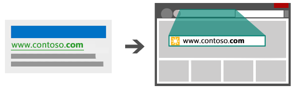 Illustration of an ad and display URL leading to a matching landing page URL.