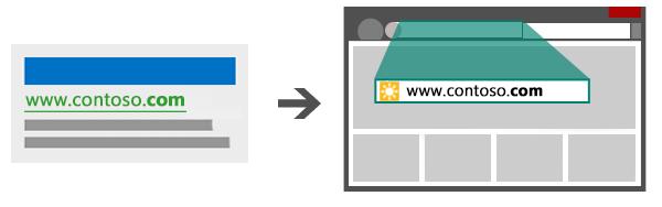 Illustration d'une annonce et d'une URL d'affichage qui mène vers une URL de page de destination correspondante.