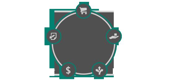 Diagrama que muestra los cinco pasos del proceso de compra: comprar, compartir, navegar, adquirir, evaluar.