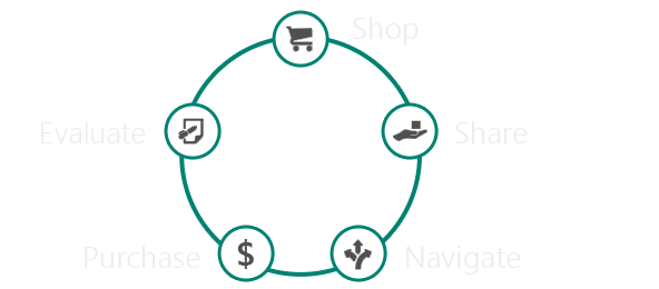 Diagram showing the five steps of the purchase process: shop, share, navigate, purchase, evaluate.