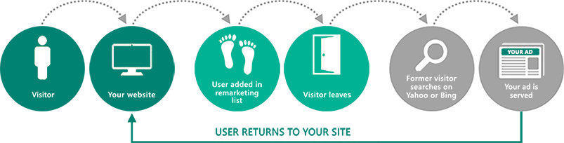Diagram showing how Remarketing in Paid Search works: Visitor goes to your website; user is added to remarketing list; visitor leaves your website; former visitor searchers on Bing or Yahoo; your ad is served; user returns to your site.
