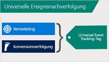 Darstellung der Kombination von Remarketing und Konversionsverfolgung in einem Tag für die Universelle Ereignisnachverfolgung (UET).