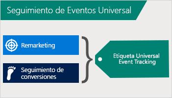 Ilustración que muestra cómo se combinan el remarketing y el seguimiento de conversiones en una etiqueta de Universal Event Tracking.