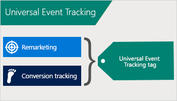 Illustration showing how remarketing and conversion tracking are combined in a Universal Event Tracking tag.