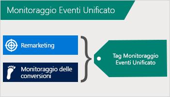 Illustrazione che mostra la combinazione di remarketing e monitoraggio delle conversioni in un tag Universal Event Tracking.