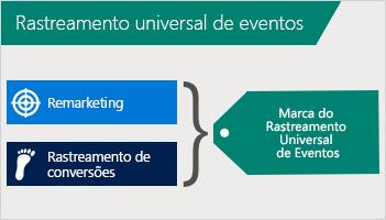 Ilustração mostrando como o remarketing e o acompanhamento de conversão são combinados em uma marca do Rastreamento Universal de Eventos (UET).