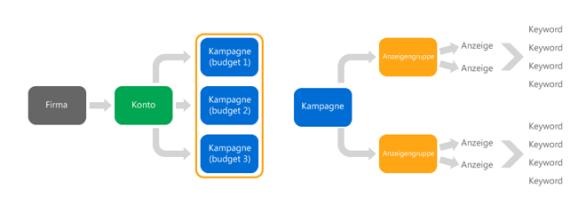 Linkes diagramm alt text: Diagramm, das einen Pfad von der Firma zeigt, zu berücksichtigen, zu drei Kampagnen mit getrennten Budgets. Richtiges diagramm alt text: Diagramm, das einen Pfad von der Kampagne, zu Anzeigengruppen, zu Anzeigen, zu Schlüsselwörtern zeigt.