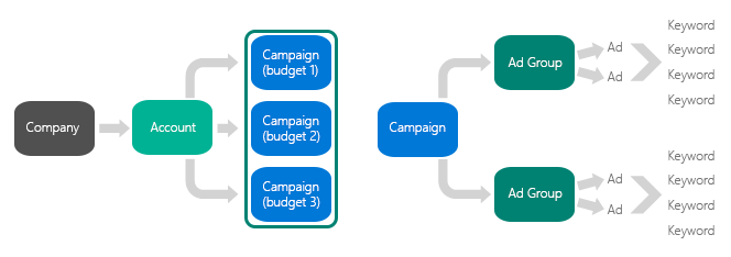 Left diagram:  Diagram showing a path from company, to account, to three campaigns with separate budgets.  Right diagram:  Diagram showing a path from campaign, to ad groups, to ads, to keywords.