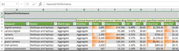 alt=您可以在 Excel 外掛程式 Bing Ads Intelligence 中檢視指定關鍵字的關鍵字廣告成效和歷史廣告成效資料,包括點選數、曝光數和成本